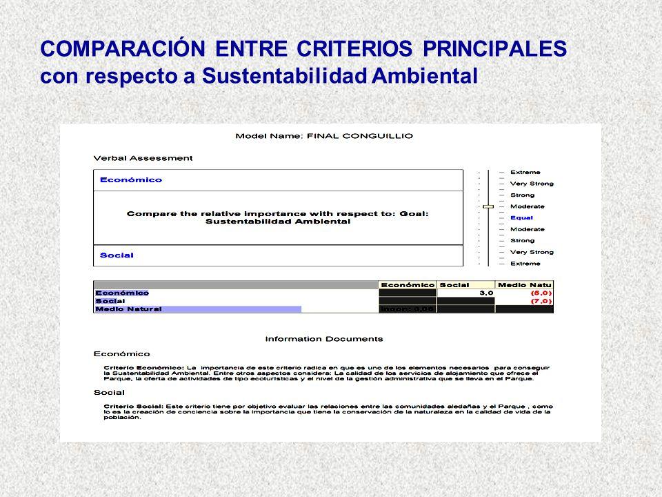 COMPARACIÓN ENTRE CRITERIOS PRINCIPALES con respecto a Sustentabilidad Ambiental