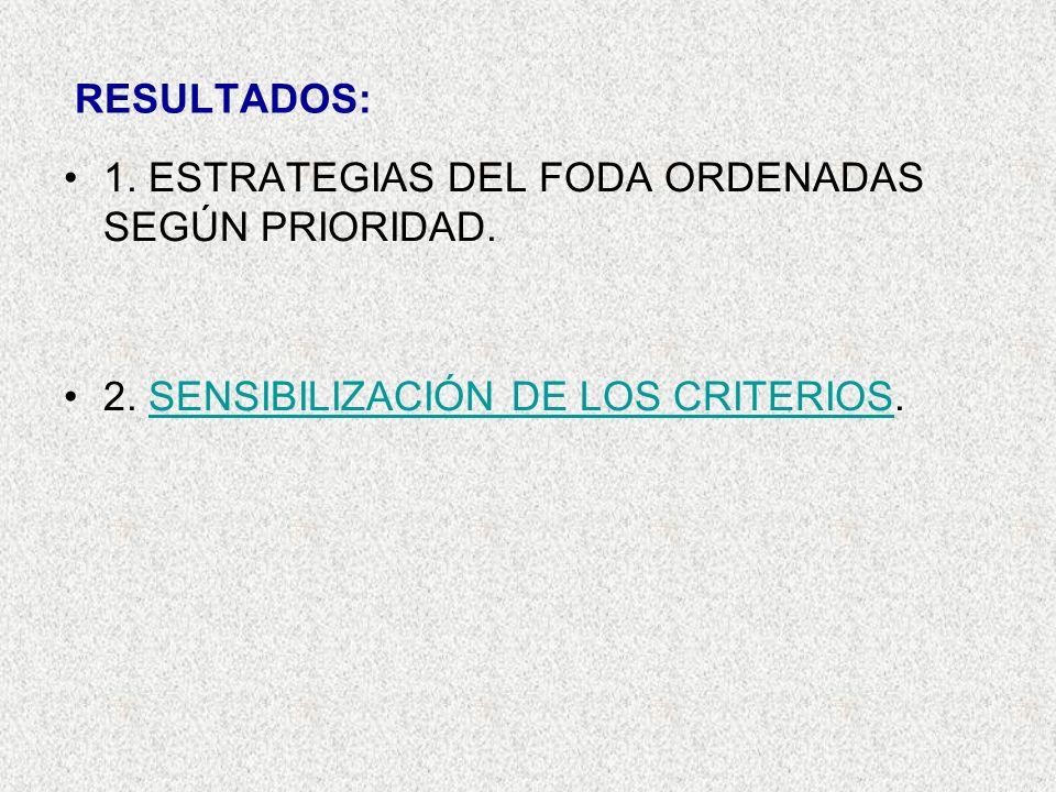 RESULTADOS: 1. ESTRATEGIAS DEL FODA ORDENADAS SEGÚN PRIORIDAD. 2. SENSIBILIZACIÓN DE LOS CRITERIOS.SENSIBILIZACIÓN DE LOS CRITERIOS