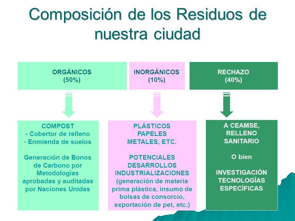 Composición de los Residuos de nuestra ciudad ORGÁNICOS (50%) INORGÁNICOS (10%) RECHAZO (40%) COMPOST - Cobertor de relleno - Enmienda de suelos Generación de Bonos de Carbono por Metodologías aprobadas y auditadas por Naciones Unidas A CEAMSE, RELLENO SANITARIO O bien INVESTIGACIÓN TECNOLOGÍAS ESPECÍFICAS PLÁSTICOS PAPELES METALES, ETC.