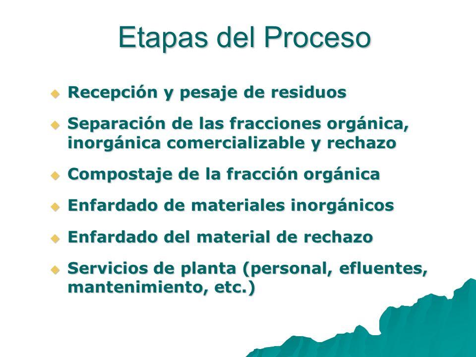 Recepción y pesaje de residuos Recepción y pesaje de residuos Separación de las fracciones orgánica, inorgánica comercializable y rechazo Separación d