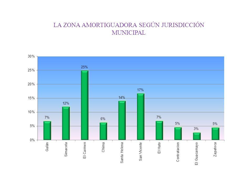 LA ZONA AMORTIGUADORA SEGÚN JURISDICCIÓN MUNICIPAL