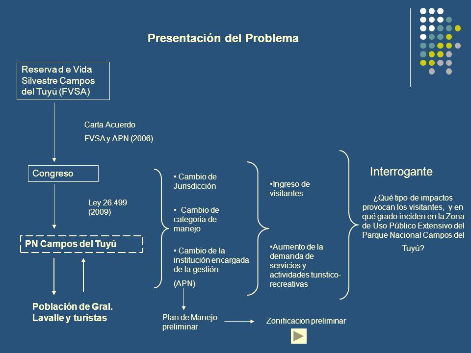 Presentación del Problema Reserva d e Vida Silvestre Campos del Tuyú (FVSA) PN Campos del Tuyú Congreso Carta Acuerdo FVSA y APN (2006) Ley 26.499 (20
