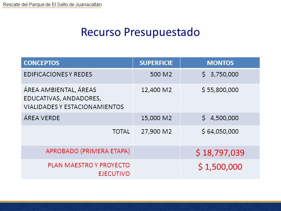 Rescate del Parque de El Salto de Juanacatlán Recurso Presupuestado CONCEPTOSSUPERFICIEMONTOS EDIFICACIONES Y REDES 500 M2$ 3,750,000 ÁREA AMBIENTAL,