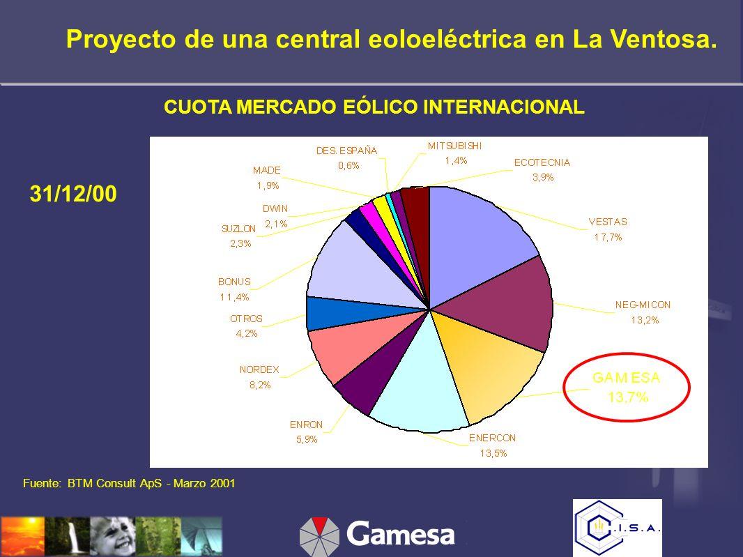 CUOTA MERCADO EÓLICO INTERNACIONAL 31/12/00 Fuente: BTM Consult ApS - Marzo 2001 Proyecto de una central eoloeléctrica en La Ventosa.