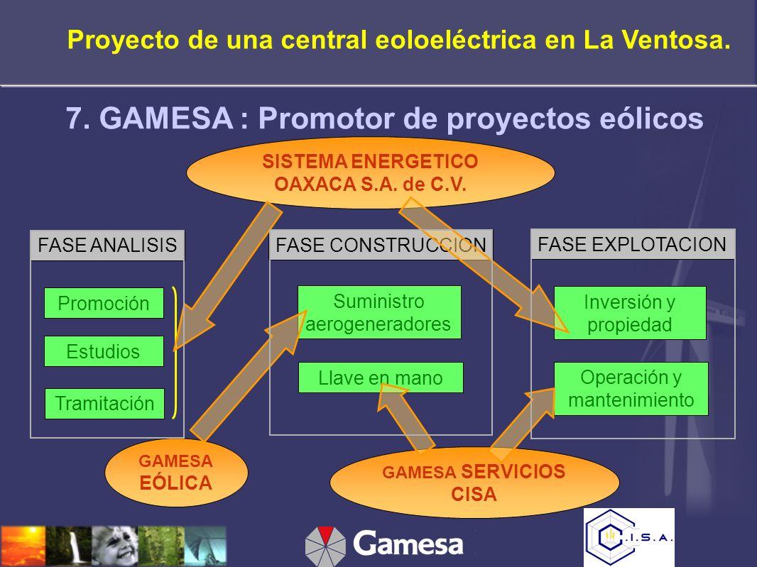 7. GAMESA : Promotor de proyectos eólicos Promoción GAMESA EÓLICA Estudios Llave en mano Suministro aerogeneradores Operación y mantenimiento Inversió