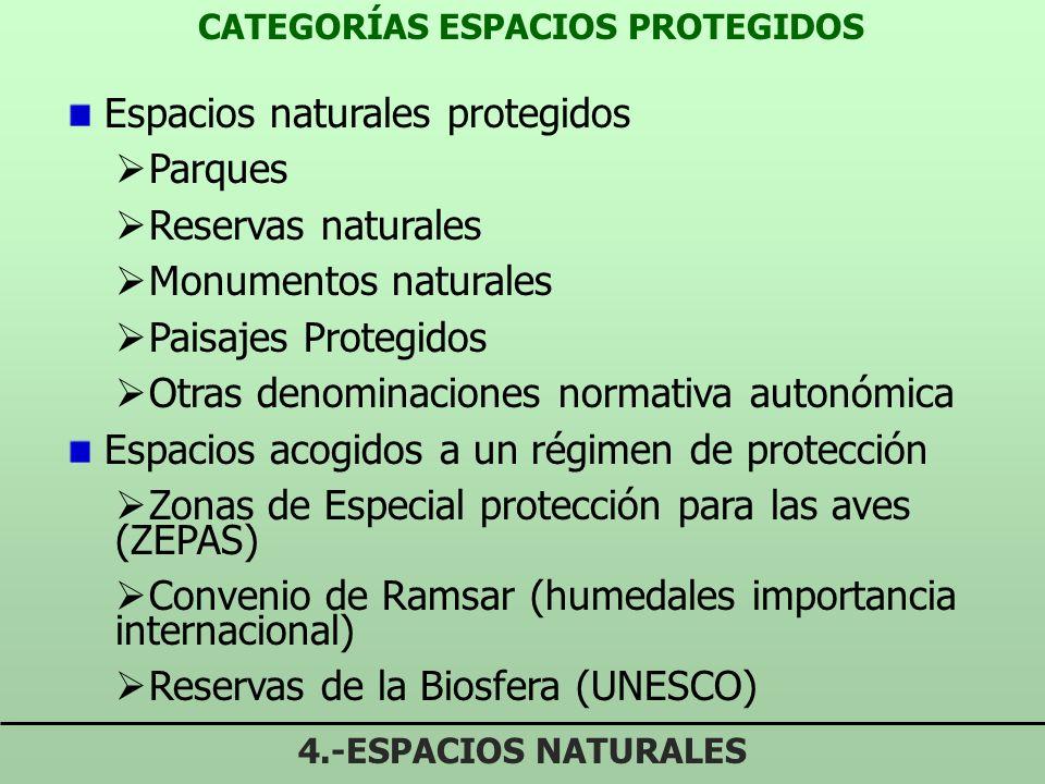 CATEGORÍAS ESPACIOS PROTEGIDOS 4.-ESPACIOS NATURALES Espacios naturales protegidos Parques Reservas naturales Monumentos naturales Paisajes Protegidos Otras denominaciones normativa autonómica Espacios acogidos a un régimen de protección Zonas de Especial protección para las aves (ZEPAS) Convenio de Ramsar (humedales importancia internacional) Reservas de la Biosfera (UNESCO)