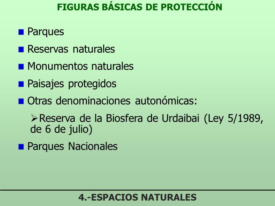 FIGURAS BÁSICAS DE PROTECCIÓN 4.-ESPACIOS NATURALES Parques Reservas naturales Monumentos naturales Paisajes protegidos Otras denominaciones autonómicas: Reserva de la Biosfera de Urdaibai (Ley 5/1989, de 6 de julio) Parques Nacionales