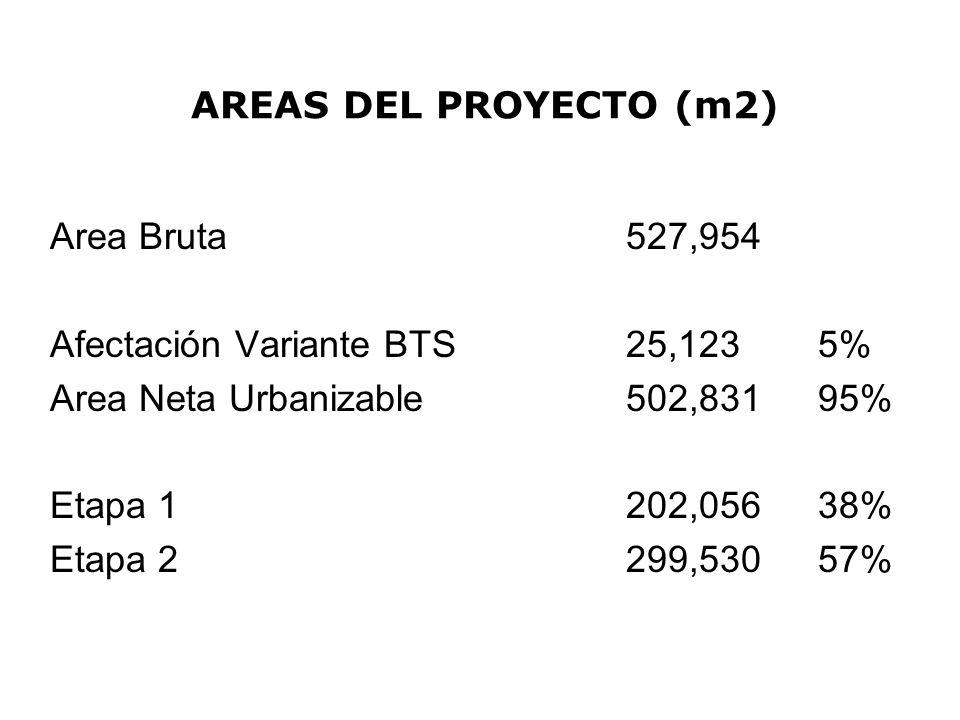 AREAS DEL PROYECTO (m2) Area Bruta527,954 Afectación Variante BTS25,123 5% Area Neta Urbanizable502,831 95% Etapa 1202,056 38% Etapa 2299,530 57%
