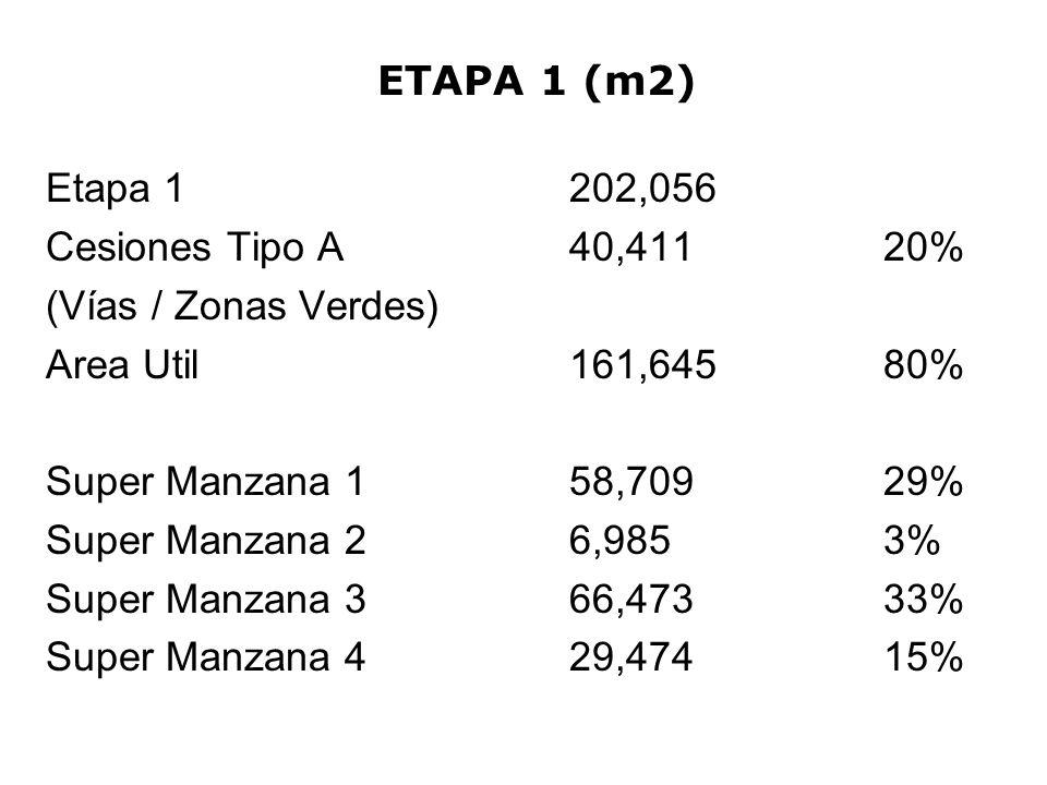 ETAPA 1 (m2) Etapa 1202,056 Cesiones Tipo A40,411 20% (Vías / Zonas Verdes) Area Util161,645 80% Super Manzana 158,709 29% Super Manzana 26,985 3% Sup
