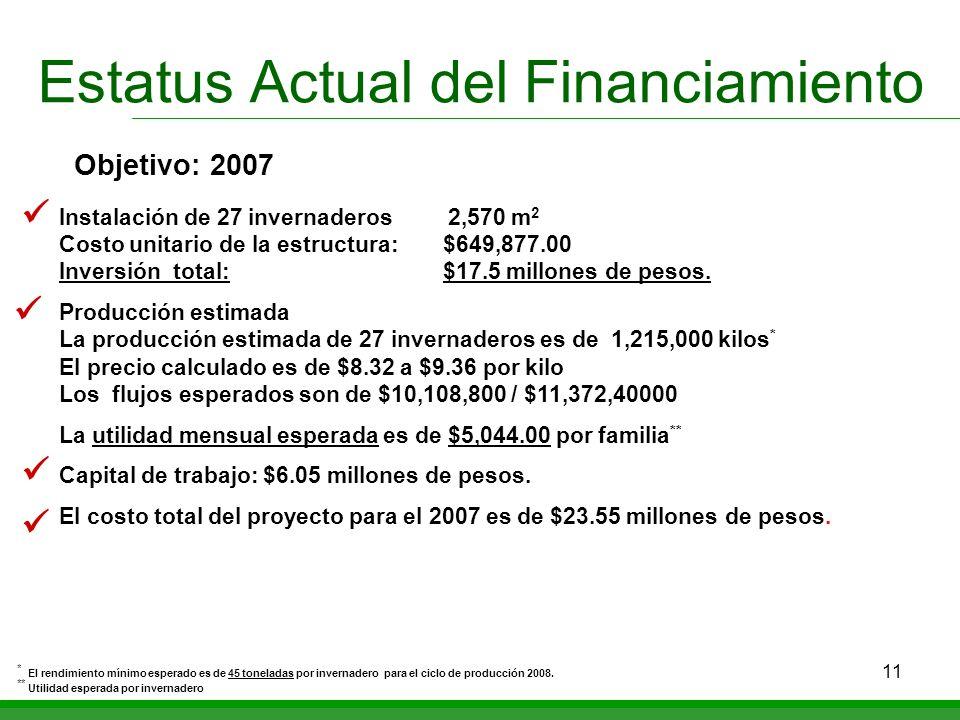 11 Estatus Actual del Financiamiento Instalación de 27 invernaderos 2,570 m 2 Costo unitario de la estructura:$649,877.00 Inversión total:$17.5 millon