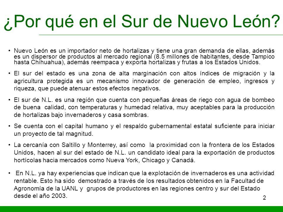 2 ¿Por qué en el Sur de Nuevo León? Nuevo León es un importador neto de hortalizas y tiene una gran demanda de ellas, además es un dispersor de produc