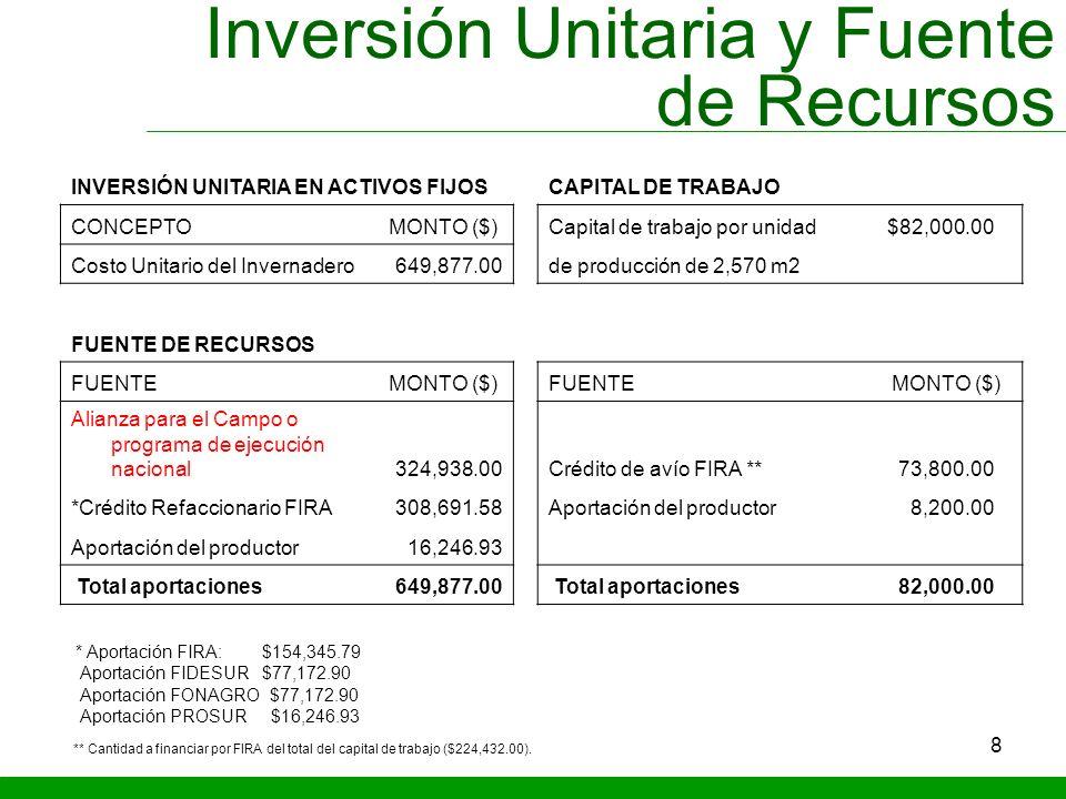 8 Inversión Unitaria y Fuente de Recursos INVERSIÓN UNITARIA EN ACTIVOS FIJOSCAPITAL DE TRABAJO CONCEPTOMONTO ($)Capital de trabajo por unidad $82,000