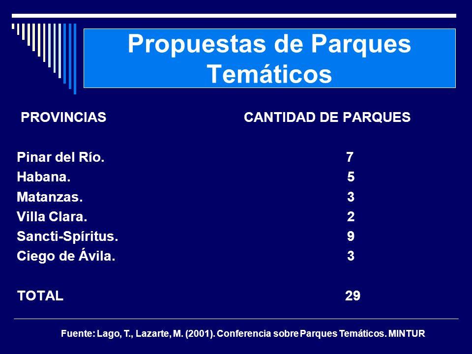Propuestas de Parques Temáticos PROVINCIAS CANTIDAD DE PARQUES Pinar del Río. 7 Habana. 5 Matanzas. 3 Villa Clara. 2 Sancti-Spíritus. 9 Ciego de Ávila