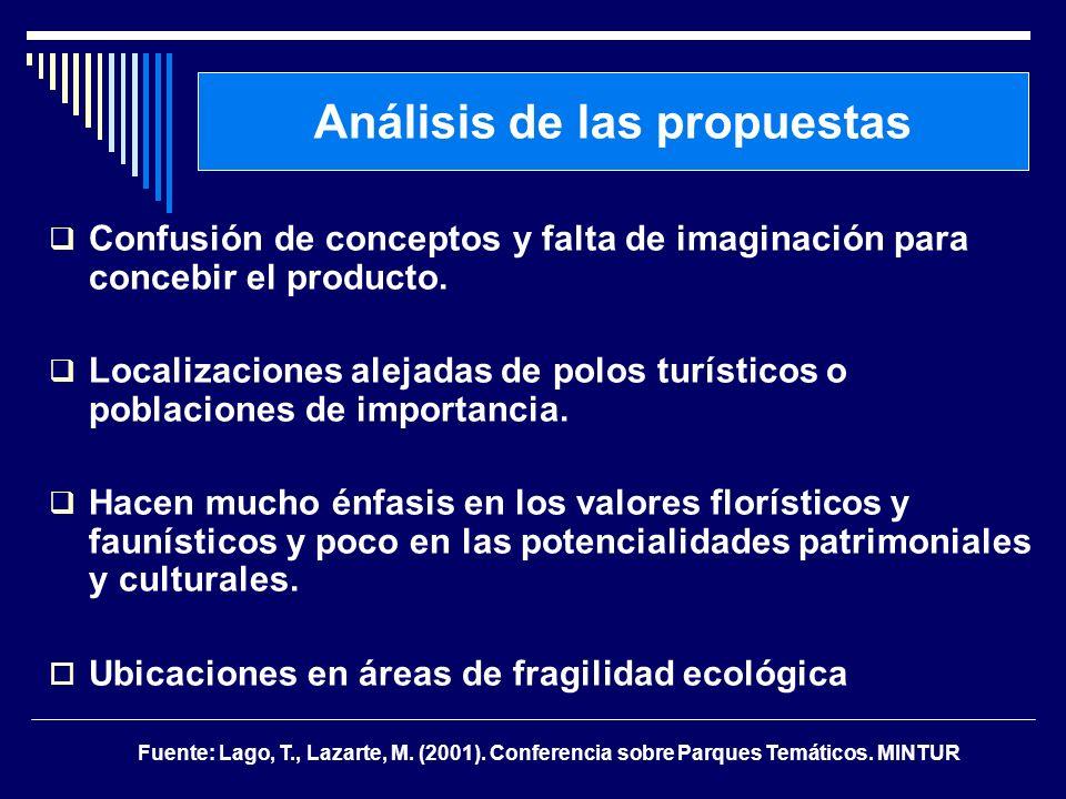 Análisis de las propuestas Confusión de conceptos y falta de imaginación para concebir el producto. Localizaciones alejadas de polos turísticos o pobl