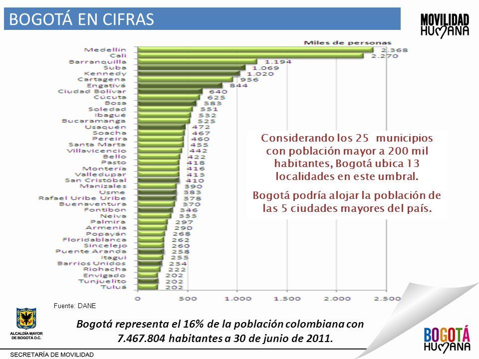 Fuente: DESS – DTI –DV Secretaría Distrital de Movilidad Viajes generados : 0.4% Viajes Atraídos : 0.5 % ZONA SIN RESTRICCIÓN - Localidad Usme Distribución de viajes generados