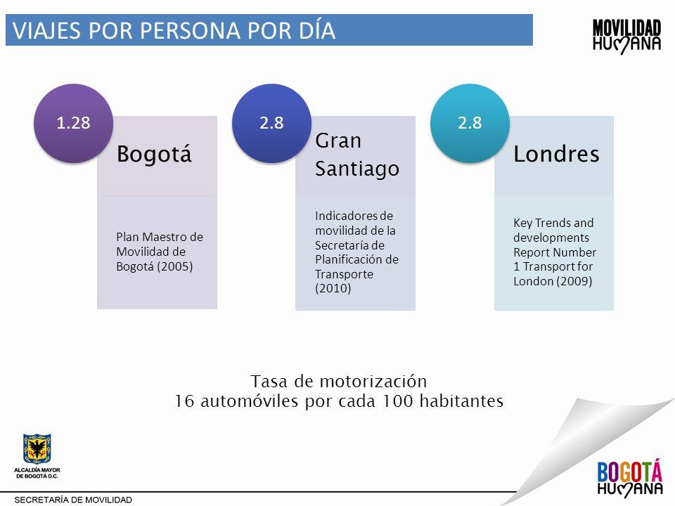 INDICADORES PARQUE AUTOMOTOR Fuente: RDA-SIM –DESS/SDM Crecimiento anual del parque automotor de vehículos livianos de servicio particular
