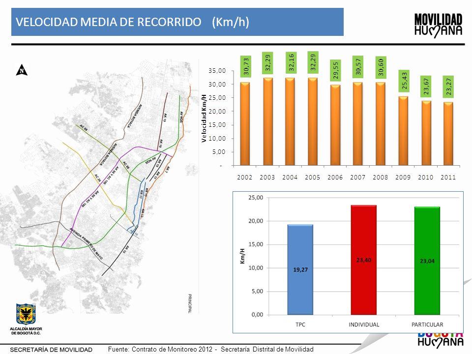 INDICADOR TIEMPO PROMEDIO DE DESPLAZAMIENTO Fuente: Contrato 966/2010-SDM. Dic/11