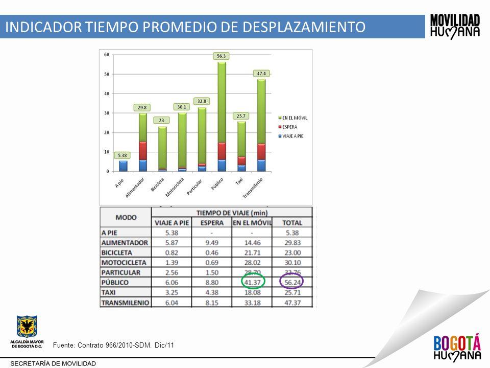 GENERACIÓN Y ATRACCIÓN DE VIAJES POR ZONAS Atrae el 49% de los viajes Genera el 40% de los viajes Atrae el 49% de los viajes Genera el 40% de los viajes ZONA% GENERADO% ATRAIDO ZONA NORTE25%20% ZONA OCCIDENTE22%19% ZONA ORIENTE-CENTRO40%49% ZONA SUR11%9%