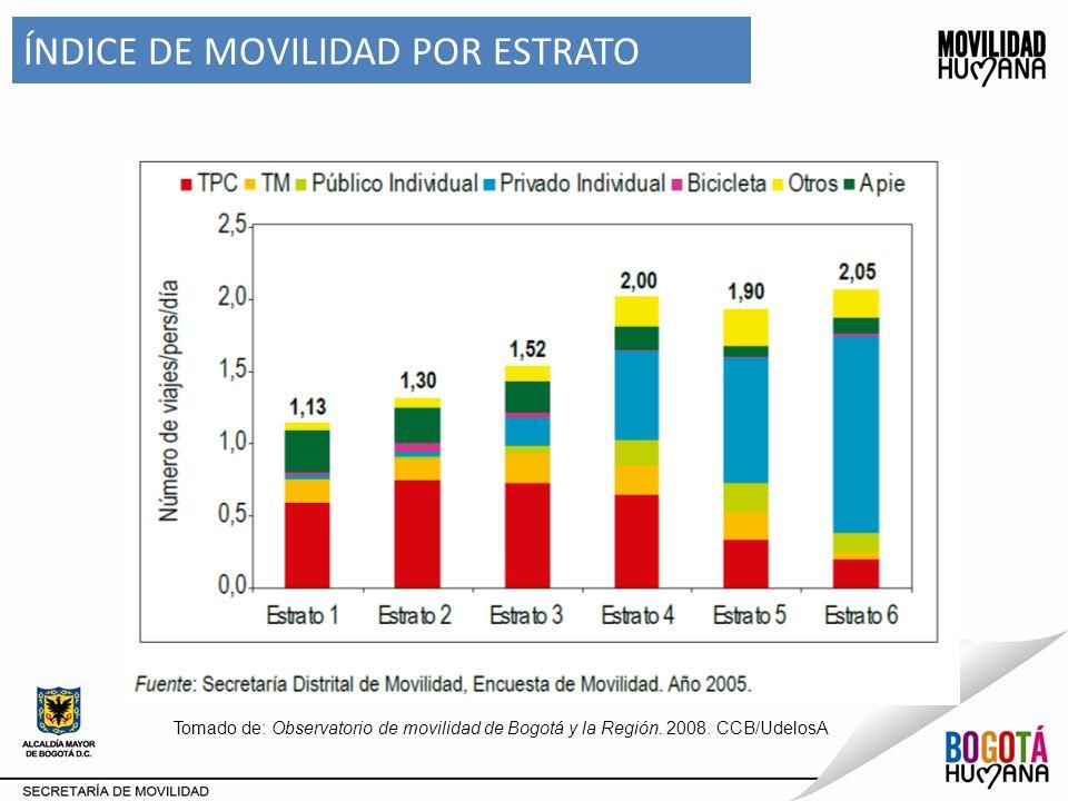 ZONA SIN RESTRICCIÓN - Localidad Antonio Nariño Distribución de viajes generados Fuente: DESS – DTI –DV Secretaría Distrital de Movilidad Viajes Generados : 1.7% Viajes Atraídos : 1.8 %
