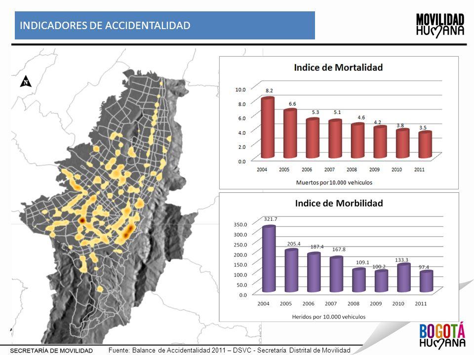 Fuente: DESS – DTI –DV Secretaría Distrital de Movilidad Viajes Generados : 1.9% Viajes Atraídos : 2.0 % ZONA SIN RESTRICCIÓN - Localidad San Cristóbal Distribución de viajes generados