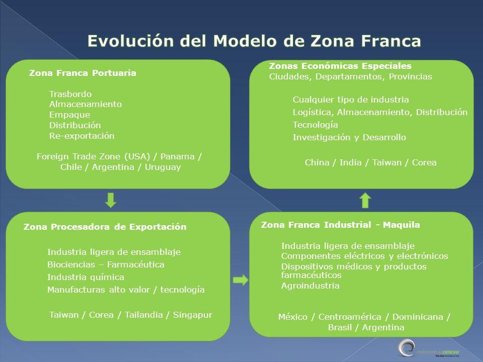 Costa Rica, Dominicana, México, Colombia, Uruguay Industria I & D Tecnología Logística Servicio Cluster