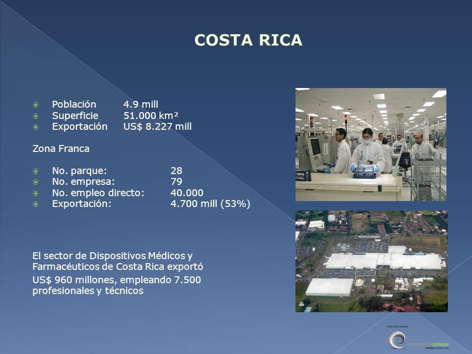 El sector de Dispositivos Médicos y Farmacéuticos de Costa Rica exportó US$ 960 millones, empleando 7.500 profesionales y técnicos Población4.9 mill Superficie51.000 km² ExportaciónUS$ 8.227 mill Zona Franca No.