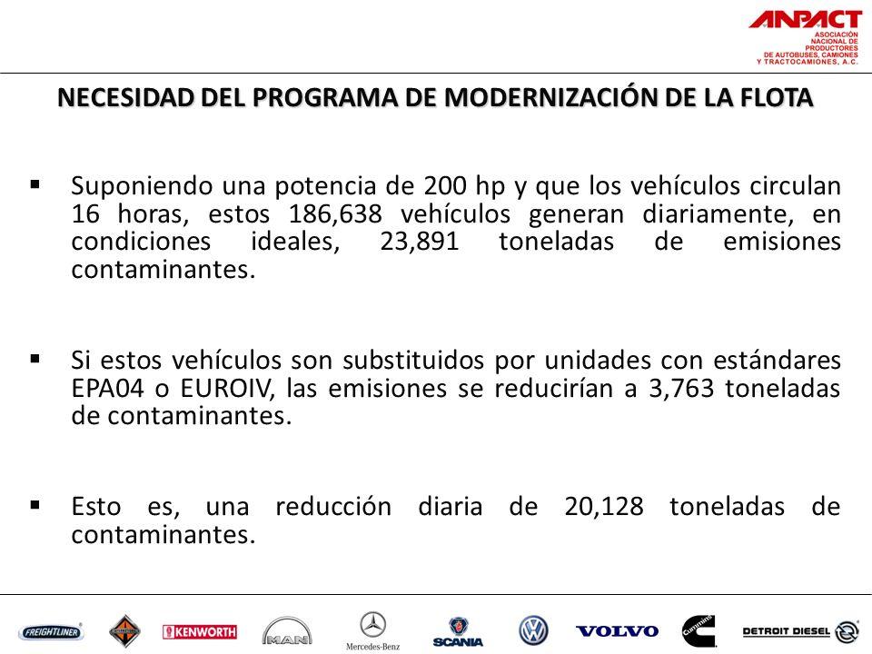 Suponiendo una potencia de 200 hp y que los vehículos circulan 16 horas, estos 186,638 vehículos generan diariamente, en condiciones ideales, 23,891 toneladas de emisiones contaminantes.