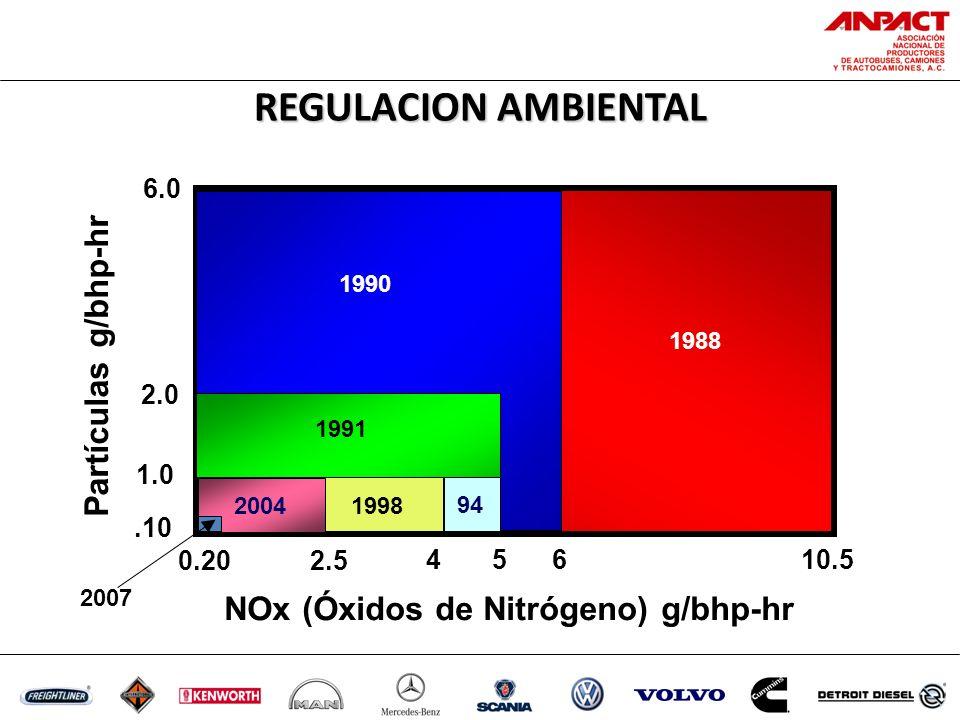 1988 1991 1990 199894 4 5 6 10.5 Partículas g/bhp-hr NOx (Óxidos de Nitrógeno) g/bhp-hr 6.0 2.0 1.0 2.5 94 2004 REGULACION AMBIENTAL 0.20.10 2007