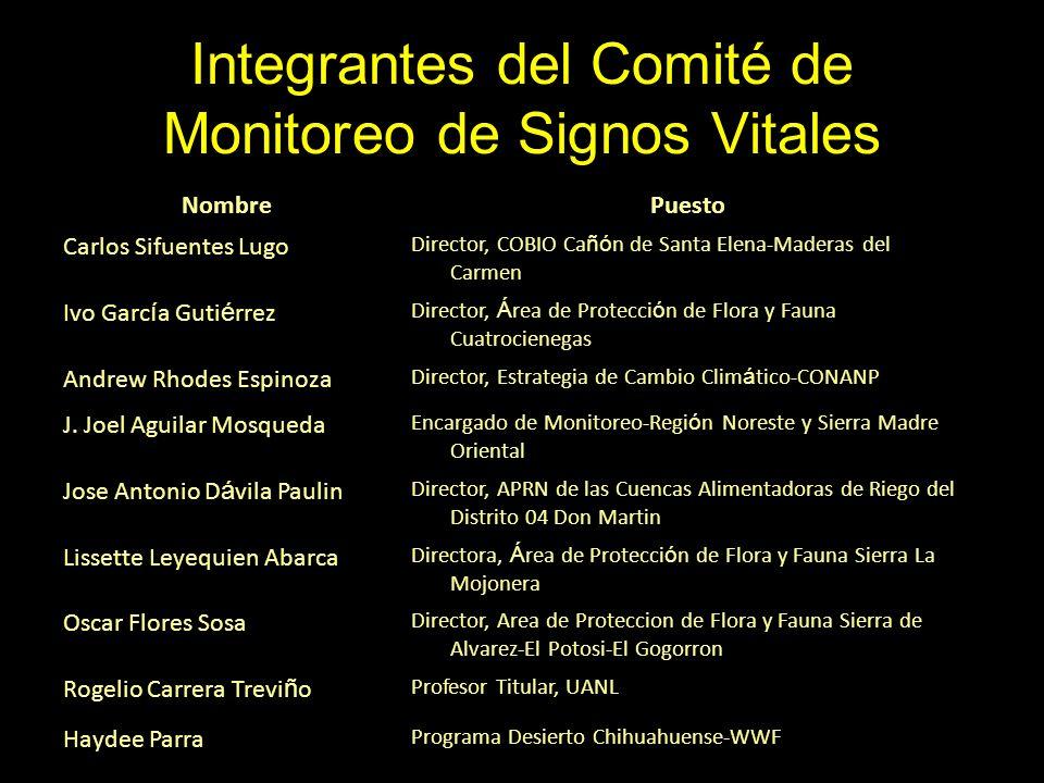 Integrantes del Comité de Monitoreo de Signos Vitales NombrePuesto Carlos Sifuentes Lugo Director, COBIO Ca ñó n de Santa Elena-Maderas del Carmen Ivo
