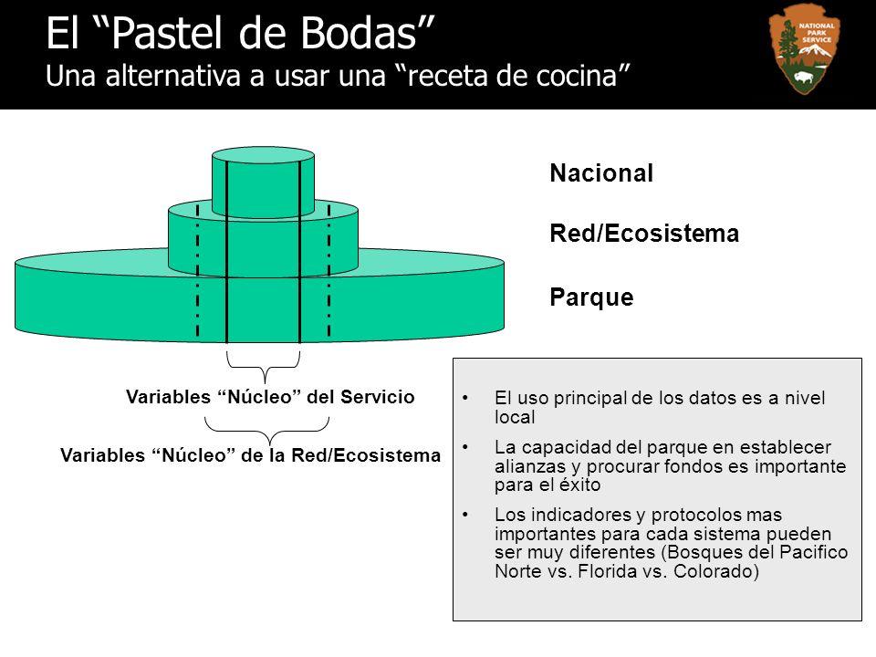 El Pastel de Bodas Una alternativa a usar una receta de cocina Nacional Parque Variables Núcleo del Servicio Variables Núcleo de la Red/Ecosistema Red