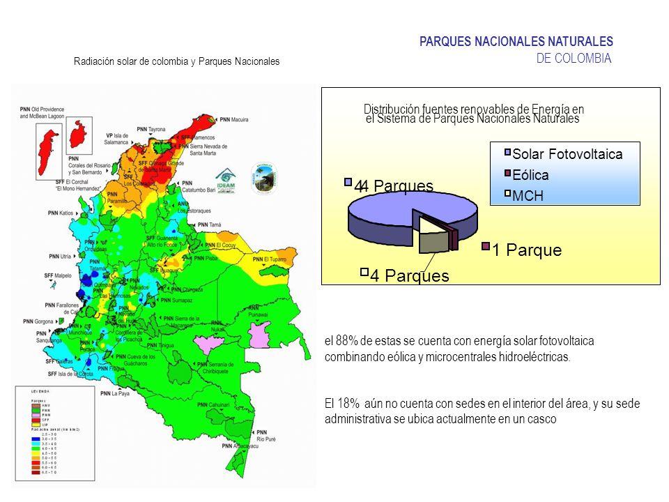 PARQUES NACIONALES NATURALES DE COLOMBIA Radiación solar de colombia y Parques Nacionales Distribución fuentes renovables de Energía en el Sistema de