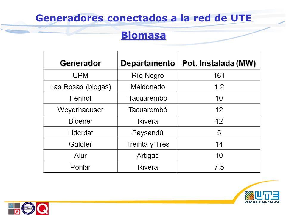Generadores conectados a la red de UTEBiomasaGeneradorDepartamento Pot.