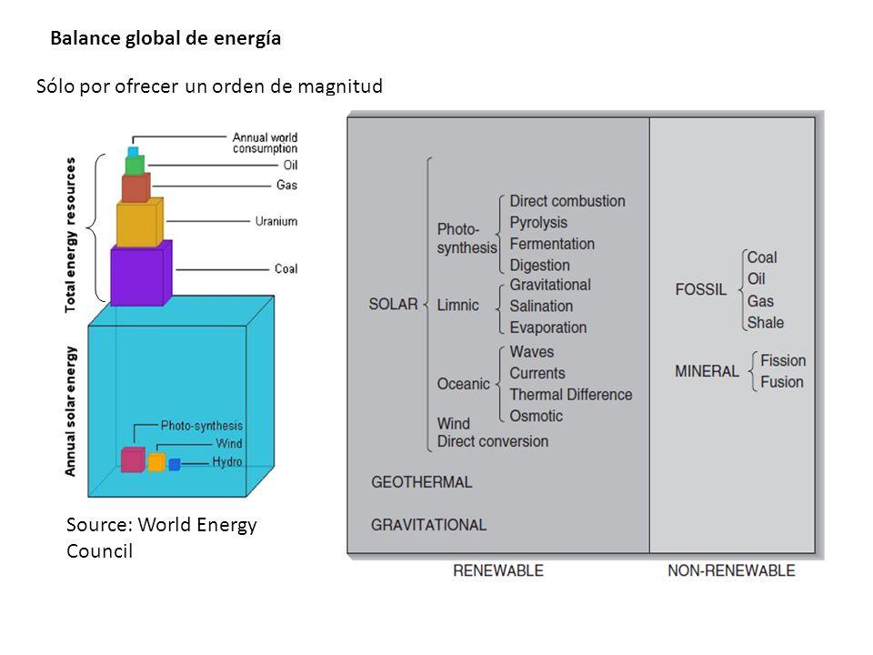 Source: World Energy Council Sólo por ofrecer un orden de magnitud Primary Energy: The energy content of the annual solar radiation which reaches the