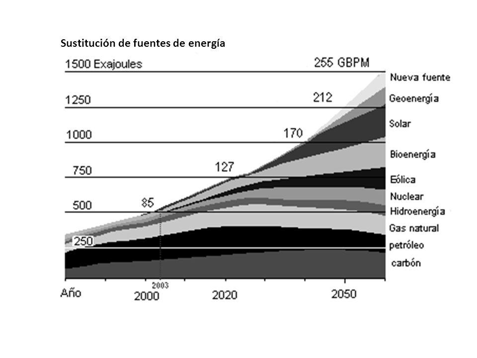 Sustitución de fuentes de energía