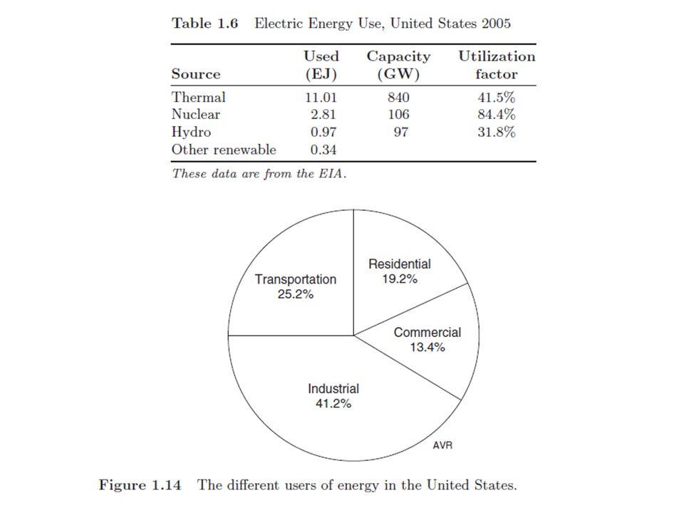 Emisiones de Carbón