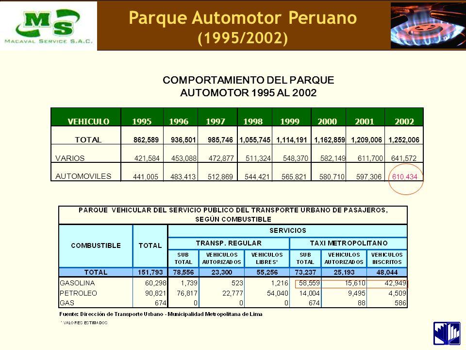 Clase de Vehículo 2003 2004 2005 Partic.