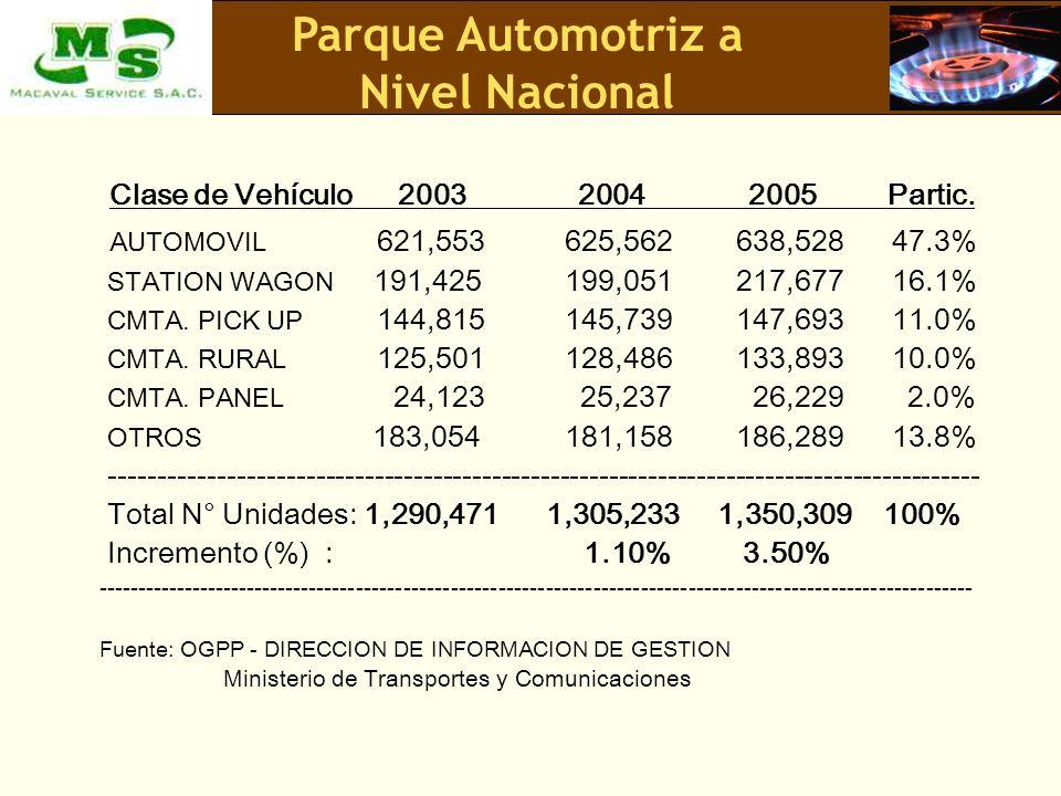 Clase de Vehículo 2003 2004 2005 Partic. AUTOMOVIL 621,553 625,562638,528 47.3% STATION WAGON 191,425 199,051217,677 16.1% CMTA. PICK UP 144,815 145,7