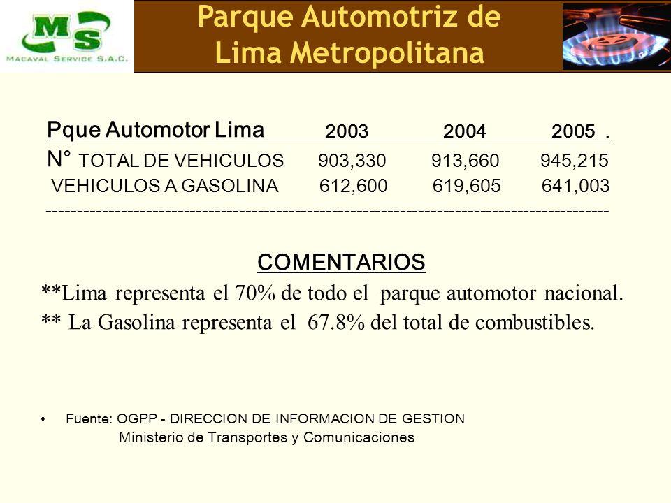 Pque Automotor Lima 2003 2004 2005. N° TOTAL DE VEHICULOS 903,330 913,660 945,215 VEHICULOS A GASOLINA 612,600 619,605 641,003 -----------------------