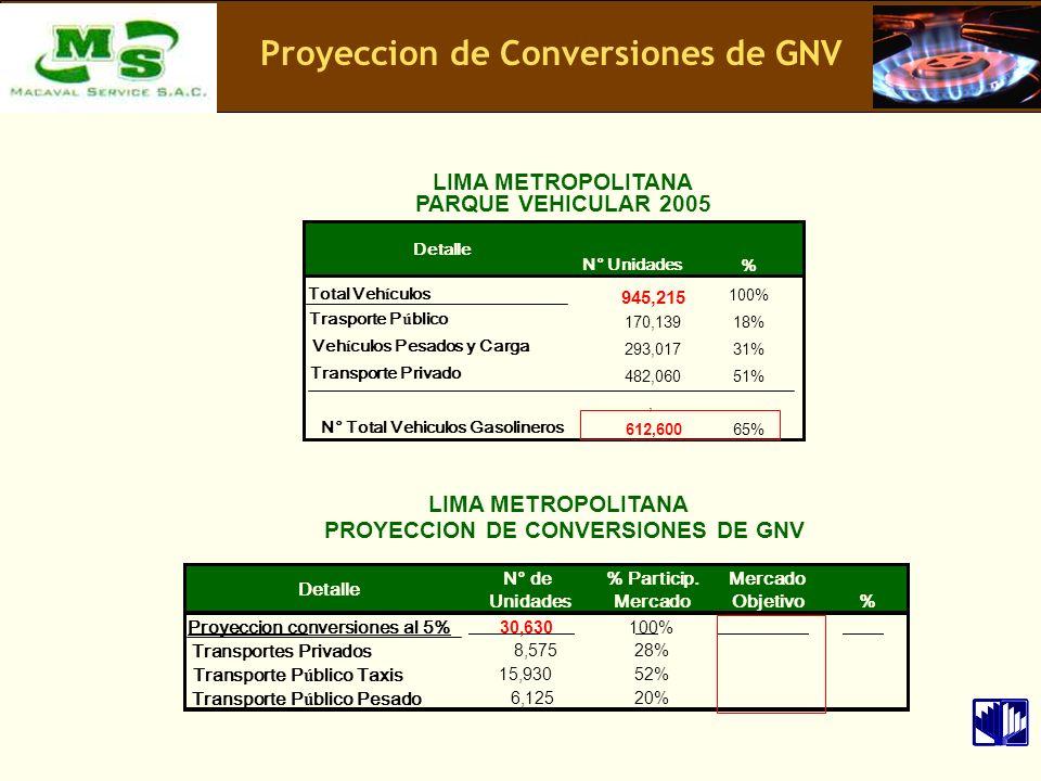 Proyeccion de Conversiones de GNV N° Unidades % Total Veh í culos 945,215 100% Trasporte P ú blico 170,139 18% Veh í culos Pesados y Carga 293,017 31%