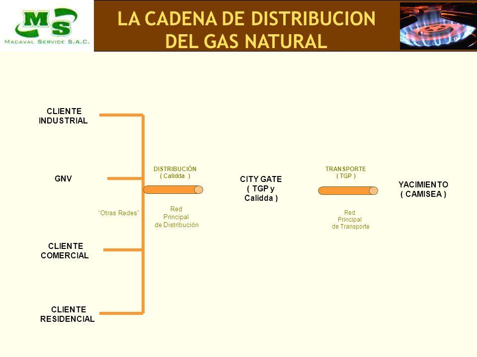 DISTRIBUCIÓN ( Calidda ) TRANSPORTE ( TGP ) CITY GATE ( TGP y Calidda ) YACIMIENTO ( CAMISEA ) Red Principal de Distribución Red Principal de Transpor