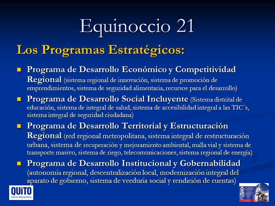 Equinoccio 21 Los Programas Estratégicos: Programa de Desarrollo Económico y Competitividad Regional (sistema regional de innovación, sistema de promoción de emprendimientos, sistema de seguridad alimentaria, recursos para el desarrollo) Programa de Desarrollo Económico y Competitividad Regional (sistema regional de innovación, sistema de promoción de emprendimientos, sistema de seguridad alimentaria, recursos para el desarrollo) Programa de Desarrollo Social Incluyente (Sistema distrital de educación, sistema de integral de salud, sistema de accesibilidad integral a las TIC´s, sistema integral de seguridad ciudadana) Programa de Desarrollo Social Incluyente (Sistema distrital de educación, sistema de integral de salud, sistema de accesibilidad integral a las TIC´s, sistema integral de seguridad ciudadana) Programa de Desarrollo Territorial y Estructuración Regional ( red regional metropolitana, sistema integral de restructuración urbana, sistema de recuperación y mejoramiento ambiental, malla vial y sistema de transporte masivo, sistema de riego, telecomunicaciones, sistema regional de energía) Programa de Desarrollo Territorial y Estructuración Regional ( red regional metropolitana, sistema integral de restructuración urbana, sistema de recuperación y mejoramiento ambiental, malla vial y sistema de transporte masivo, sistema de riego, telecomunicaciones, sistema regional de energía) Programa de Desarrollo Institucional y Gobernabilidad (autonomía regional, descentralización local, modernización integral del aparato de gobierno, sistema de veeduría social y rendición de cuentas) Programa de Desarrollo Institucional y Gobernabilidad (autonomía regional, descentralización local, modernización integral del aparato de gobierno, sistema de veeduría social y rendición de cuentas)