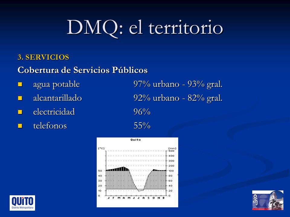 DMQ: el territorio 3.SERVICIOS Cobertura de Servicios Públicos agua potable97% urbano - 93% gral.