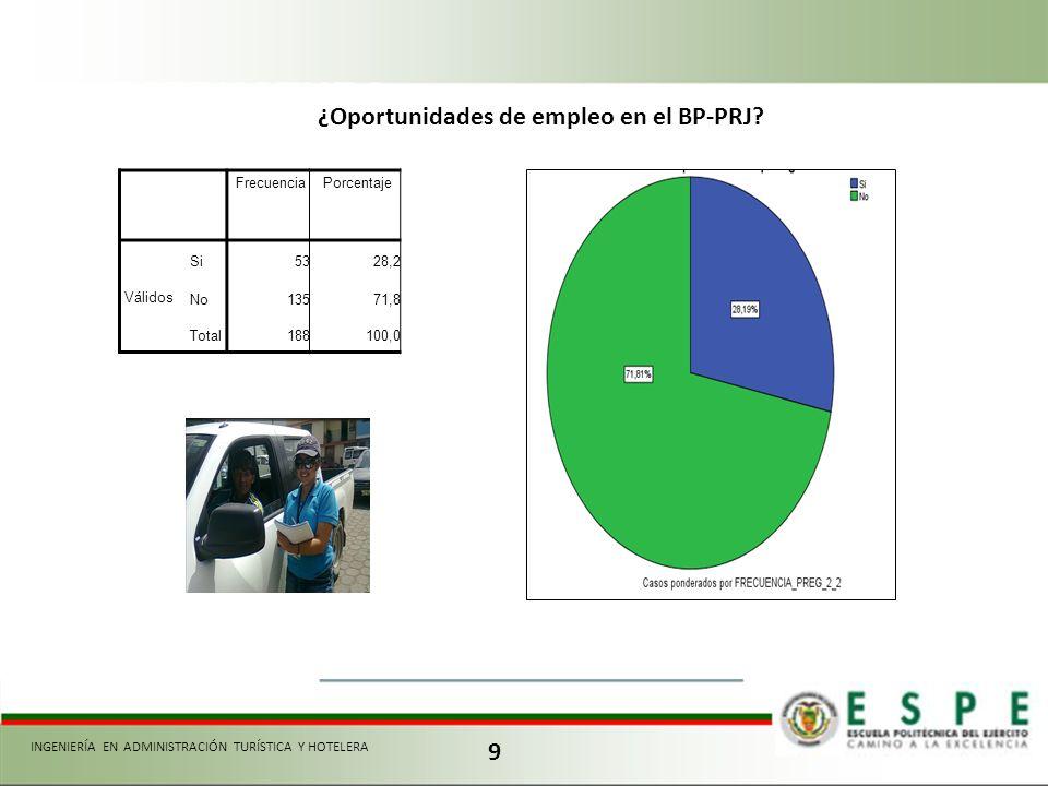 9 FrecuenciaPorcentaje Válidos Si5328,2 No13571,8 Total188100,0 ¿Oportunidades de empleo en el BP-PRJ? INGENIERÍA EN ADMINISTRACIÓN TURÍSTICA Y HOTELE