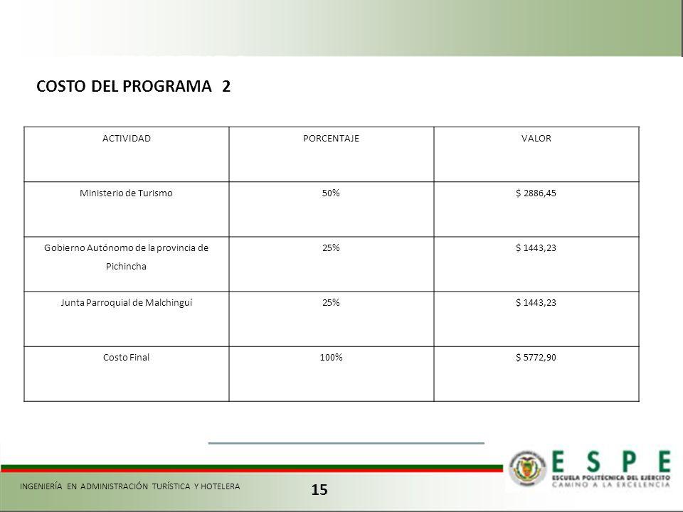 15 ACTIVIDADPORCENTAJEVALOR Ministerio de Turismo50%$ 2886,45 Gobierno Autónomo de la provincia de Pichincha 25%$ 1443,23 Junta Parroquial de Malching