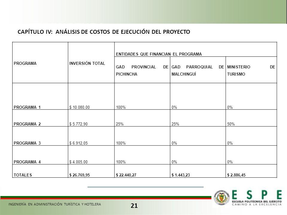 21 CAPÍTULO IV: ANÁLISIS DE COSTOS DE EJECUCIÓN DEL PROYECTO PROGRAMAINVERSIÓN TOTAL ENTIDADES QUE FINANCIAN EL PROGRAMA GAD PROVINCIAL DE PICHINCHA G
