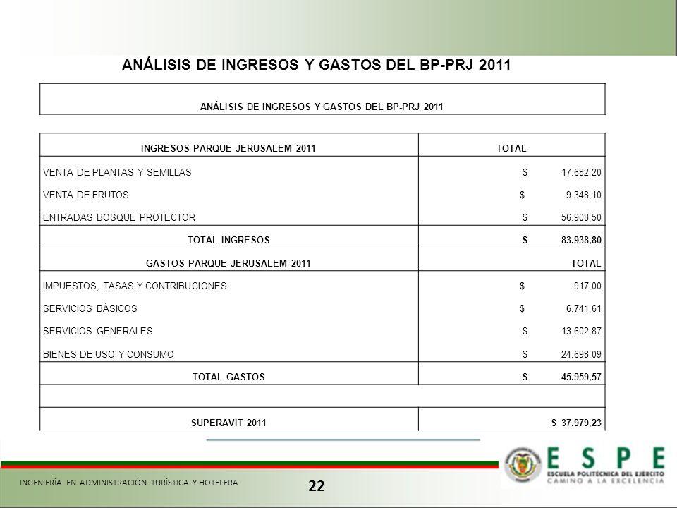 22 ANÁLISIS DE INGRESOS Y GASTOS DEL BP-PRJ 2011 INGRESOS PARQUE JERUSALEM 2011TOTAL VENTA DE PLANTAS Y SEMILLAS $ 17.682,20 VENTA DE FRUTOS $ 9.348,1
