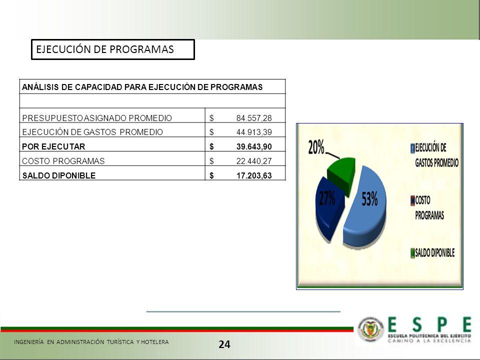 24 ANÁLISIS DE CAPACIDAD PARA EJECUCIÓN DE PROGRAMAS PRESUPUESTO ASIGNADO PROMEDIO $ 84.557,28 EJECUCIÓN DE GASTOS PROMEDIO $ 44.913,39 POR EJECUTAR $