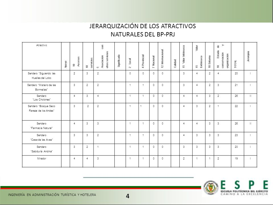 4 Atractivo Apoyo 10 Accesos 10 servicios 5 Asociación con otros servicios Significado 2 Local 4 Provincial 7 Nacional 12 Internacional Calidad 15 Val