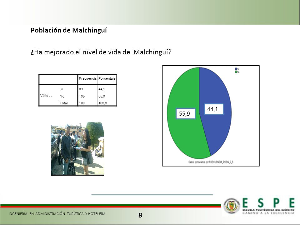 Población de Malchinguí 8 FrecuenciaPorcentaje Válidos Si8344,1 No10555,9 Total188100,0 ¿Ha mejorado el nivel de vida de Malchinguí? 44,1 55,9 INGENIE