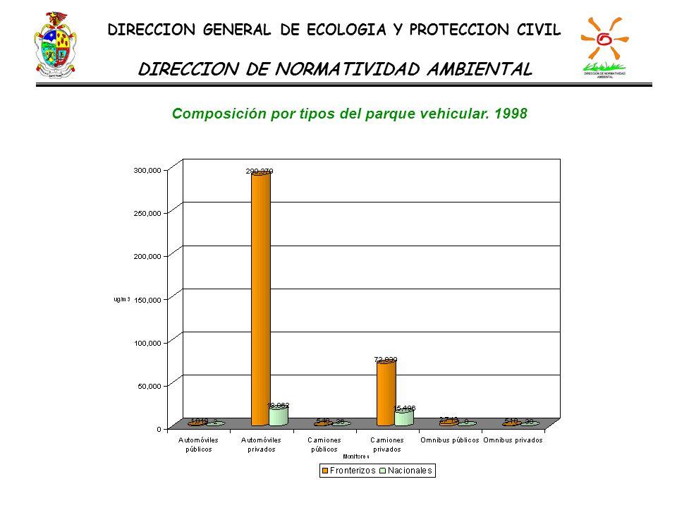 Composición por tipos del parque vehicular. 1998 DIRECCION GENERAL DE ECOLOGIA Y PROTECCION CIVIL DIRECCION DE NORMATIVIDAD AMBIENTAL
